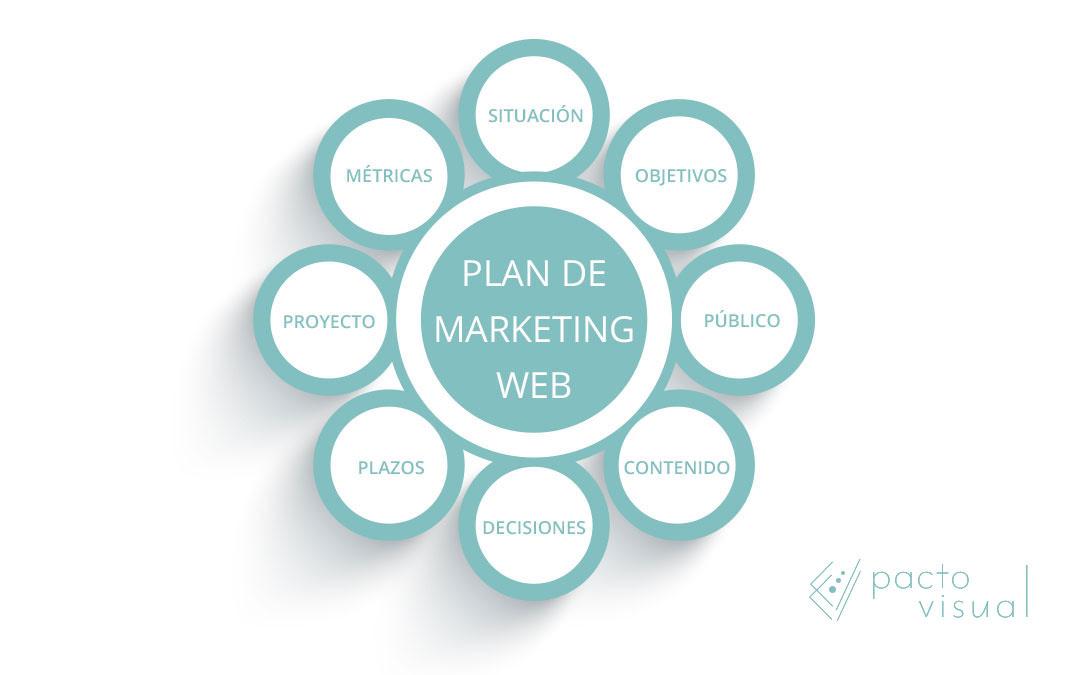 Trazar un plan de marketing eficaz para nuestros clientes