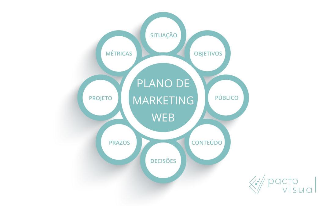 Traçar um plano de marketing eficaz para nossos clientes